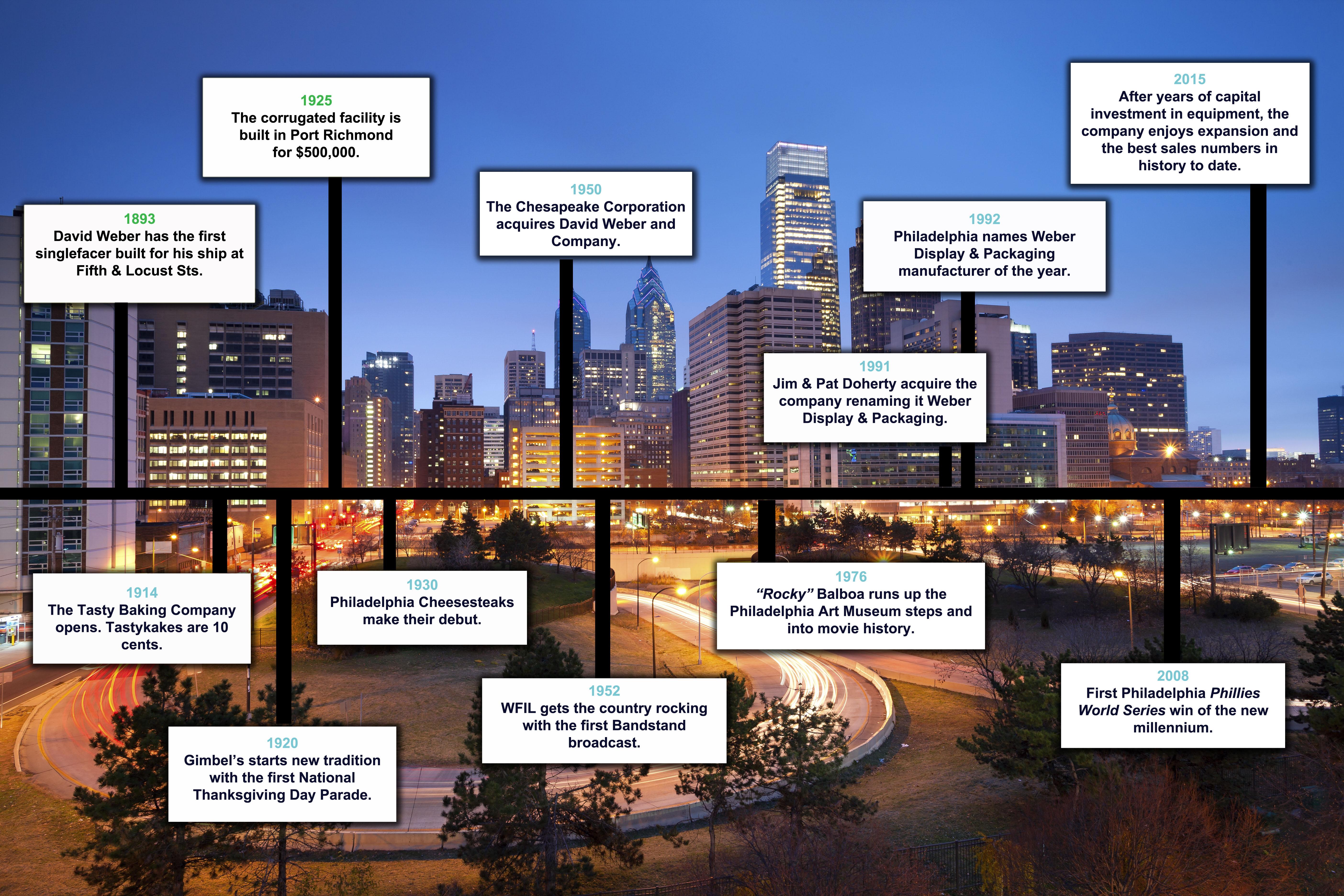 Philadelphia Timeline